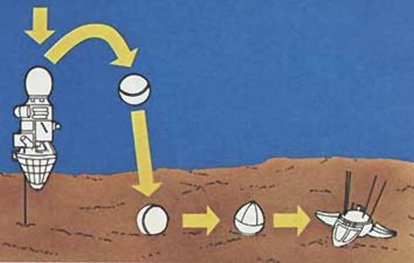"""Схема посадки АМС  """"Луна-9 """" 1 Отделение автоматической лунной станции при касании поверхности штырем..."""